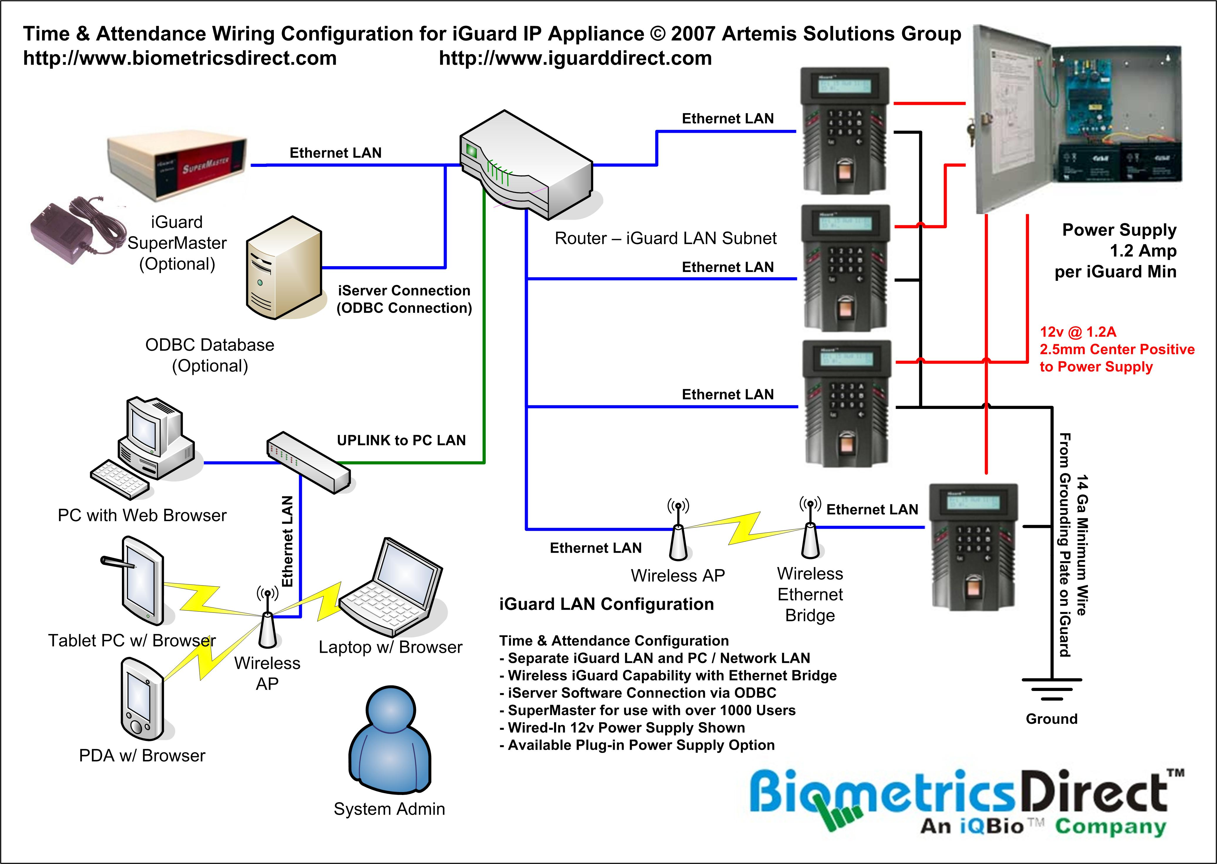 Latest Wiring Diagram Software Make House Diagrams And More Berkeley Cars Electrical Restoration Project Binatani Iguard Ip Appliance For Access Control Time Attendance